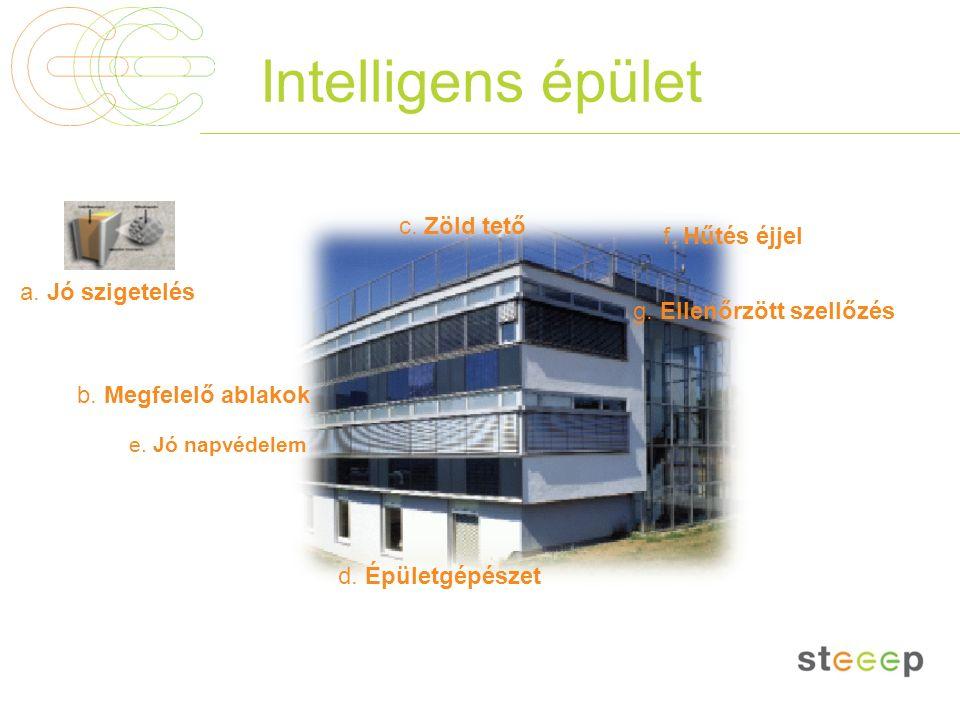 Intelligens épület a. Jó szigetelés e. Jó napvédelem b. Megfelelő ablakok d. Épületgépészet g. Ellenőrzött szellőzés f. Hűtés éjjel c. Zöld tető