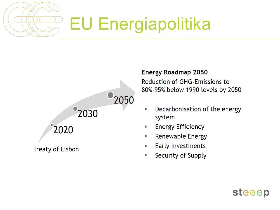 EU Energiapolitika