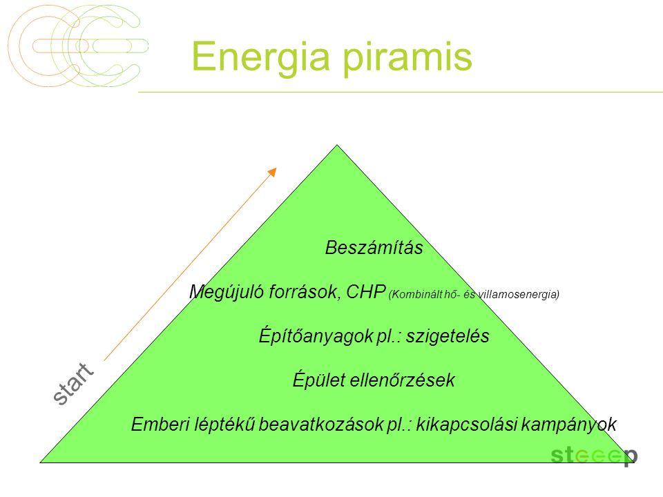 Energia piramis start Beszámítás Megújuló források, CHP (Kombinált hő- és villamosenergia) Építőanyagok pl.: szigetelés Épület ellenőrzések Emberi lép