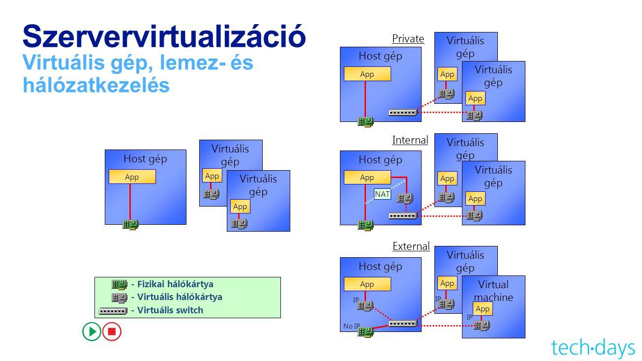 Szervervirtualizáció Virtuális gép, lemez- és hálózatkezelés - Fizikai hálókártya - Virtuális hálókártya - Virtuális switch Host gép App Virtuális gép App Virtuális gép App Host gép App Virtuális gép App Virtuális gép App Private Host gép App Virtuális gép App Virtuális gép App Internal External Host gép App Virtuális gép App Virtual machine App No IP IP NAT
