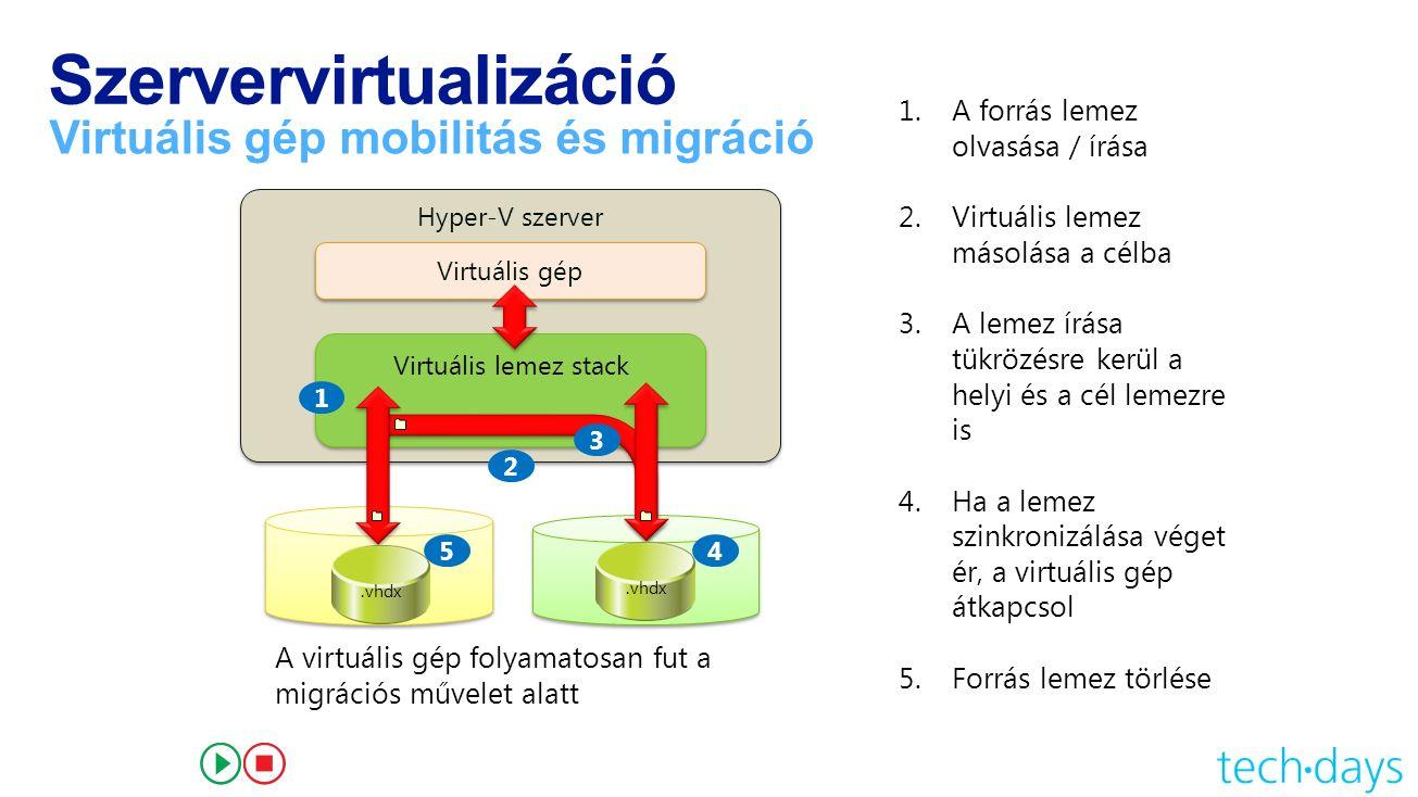 Szervervirtualizáció Virtuális gép mobilitás és migráció Hyper-V szerver Virtuális gép Virtuális lemez stack 1 2 3 45 1.A forrás lemez olvasása / írása 2.Virtuális lemez másolása a célba 3.A lemez írása tükrözésre kerül a helyi és a cél lemezre is 4.Ha a lemez szinkronizálása véget ér, a virtuális gép átkapcsol 5.Forrás lemez törlése A virtuális gép folyamatosan fut a migrációs művelet alatt.vhdx