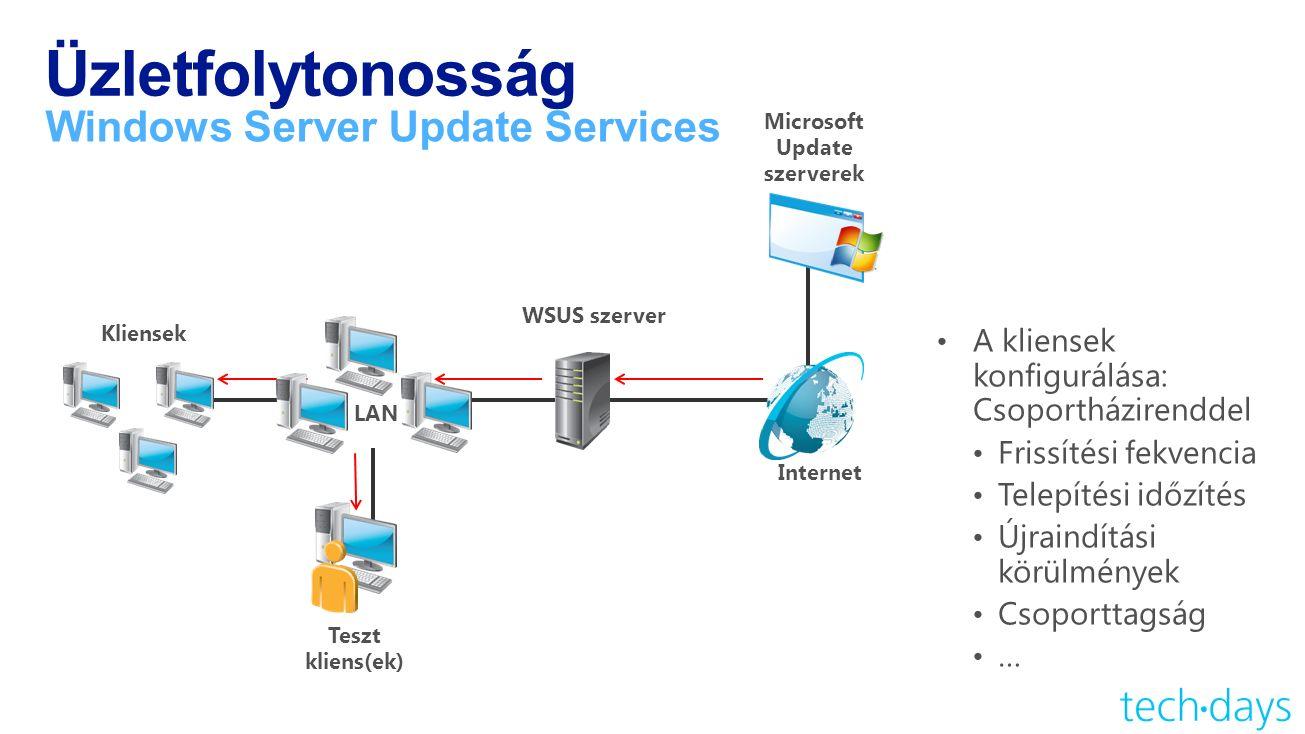Üzletfolytonosság Windows Server Update Services WSUS szerver Teszt kliens(ek) LAN Internet Kliensek Microsoft Update szerverek