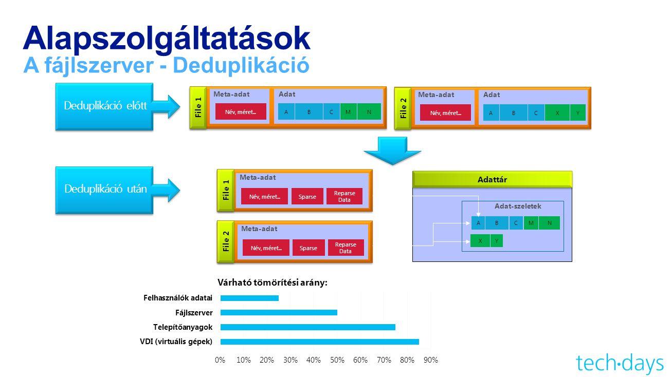 Alapszolgáltatások A fájlszerver - Deduplikáció File 2 Meta-adatAdat Név, méret...ABCXY File 1 Meta-adatAdat Név, méret...ABCMN File 1 Meta-adat Név, méret...Sparse Reparse Data File 2 Meta-adat Név, méret...Sparse Reparse Data Adattár ABCMN XY Adat-szeletek Deduplikáció előtt Deduplikáció után