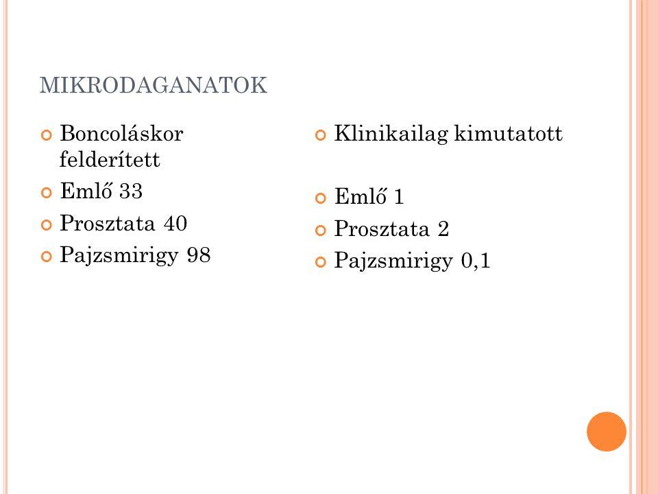 MIKRODAGANATOK Boncoláskor felderített Emlő 33 Prosztata 40 Pajzsmirigy 98 Klinikailag kimutatott Emlő 1 Prosztata 2 Pajzsmirigy 0,1