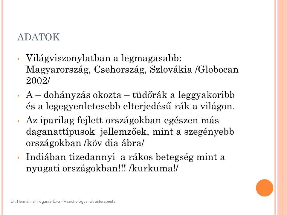 Dr. Hermánné Fogarasi Éva - Pszichológus, alvásterapeuta ADATOK Világviszonylatban a legmagasabb: Magyarország, Csehország, Szlovákia /Globocan 2002/