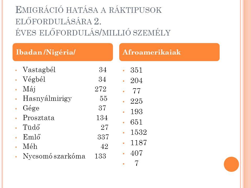K ÜLÖNBÖZŐ TÁPLÁLÉKOK HATÁSA A DAGANATOS BETEGSÉGEK ELŐFORDULÁSÁRA 200 VIZSGÁLAT ALAPJÁN Zöldségek általában Gyümölcsök Nyers zöldségek Keresztesvirágúak Hagymafélék Zöld szinű zöldségek Sárgarépafélék Paradicsom déligyümölcsök 59 36 40 38 27 68 59 36 27 Vizsgált élelmiszer Kockázatcsökkenés mértéke