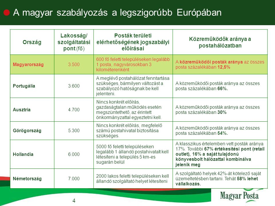 4  A magyar szabályozás a legszigorúbb Európában Ország Lakosság/ szolgáltatási pont (fő) Posták területi elérhetőségének jogszabályi előírásai Közreműködők aránya a postahálózatban Magyarország3.500 600 fő feletti településeken legalább 1 posta, nagyvárosokban 3 kilométerenként A közreműködői posták aránya az összes posta százalékában 12,5% Portugália3.600 A meglévő postahálózat fenntartása szükséges, bármilyen változást a szabályozó hatóságnak be kell jelenteni.