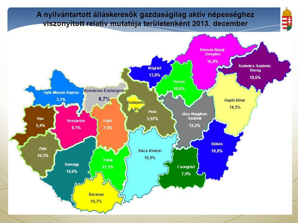 Komárom-Esztergom6,7% Győr-Moson-Sopron 3,1% Veszprém 8,1% Fejér 7,6% Pest 5,97% Vas 5,4% Zala 10,5% Somogy 14,6% Tolna 11,1% Baranya 10,7% Bács-Kiskun 10,9% Hajdú-Bihar 14,5% Nógrád 13,8% Szabolcs-Szatmár- Bereg 18,6% Borsod-Abaúj- Zemplén 16,8% Heves 10,6% Jász-Nagykun- Szolnok 12,2% Csongrád 7,9% Békés 10,8% Budapest 4,8% A nyilvántartott álláskeresők gazdaságilag aktív népességhez viszonyított relatív mutatója területenként 2013.