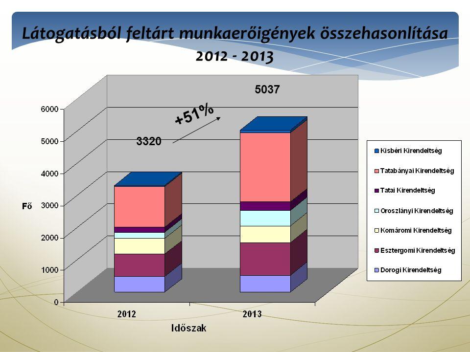 Látogatásból feltárt munkaerőigények összehasonlítása 2012 - 2013 +51% 3320 5037