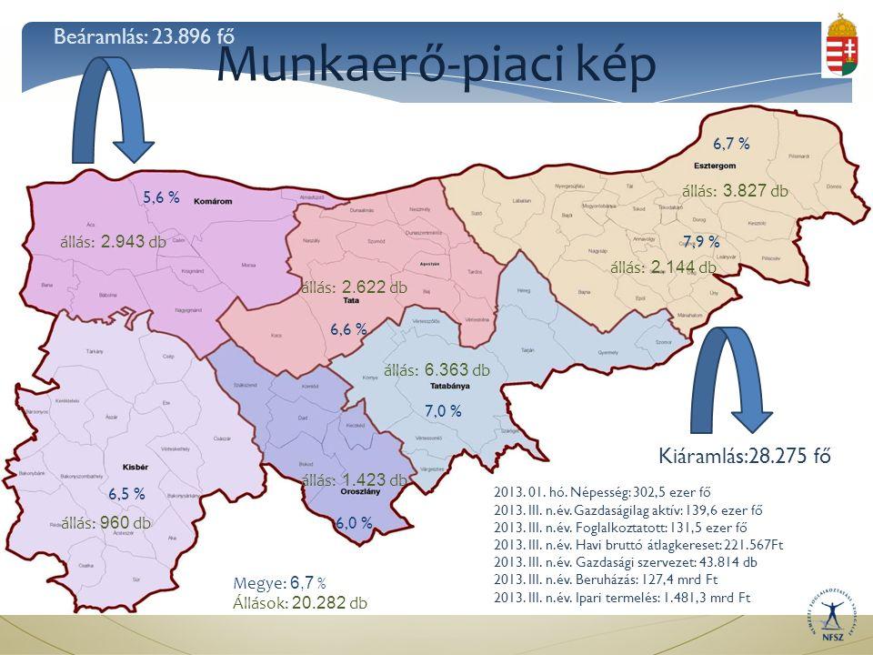 Munkaerő-piaci kép 5,6 % 6,5 % 6,0 % 7,0 % 6,6 % 6,7 % 7,9 % Megye: 6,7 % Állások: 20.