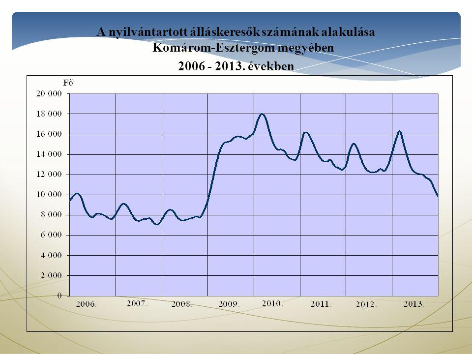 A nyilvántartott álláskeresők számának alakulása Komárom-Esztergom megyében 2006 - 2013. években
