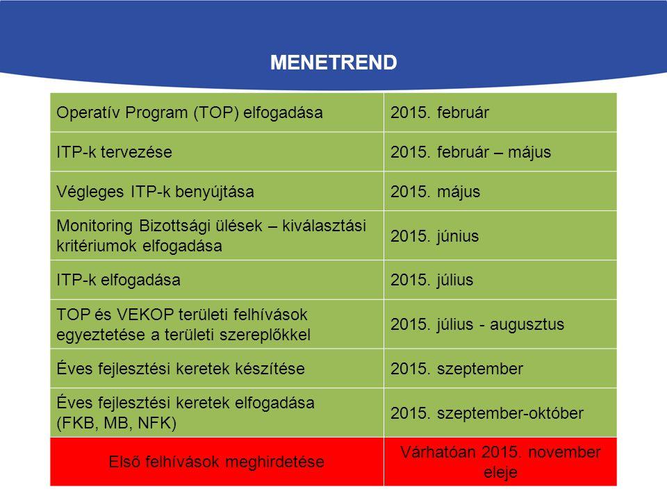 MENETREND Operatív Program (TOP) elfogadása2015. február ITP-k tervezése2015. február – május Végleges ITP-k benyújtása2015. május Monitoring Bizottsá