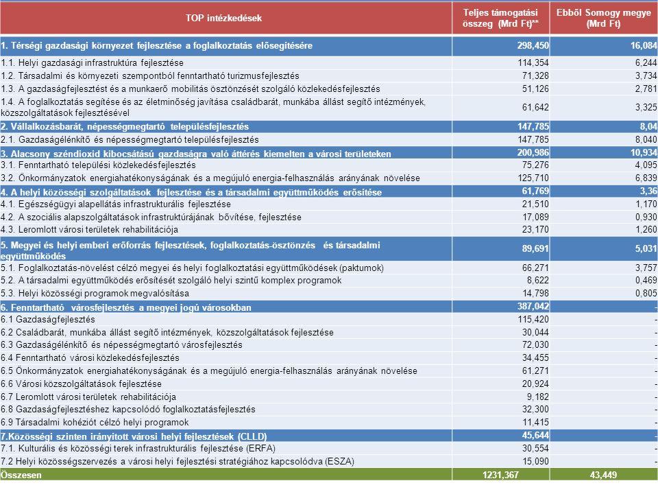 A TOP INTÉZKEDÉSEINEK FORRÁSALLOKÁCIÓJA TOP intézkedések Teljes támogatási összeg (Mrd Ft)** Ebből Somogy megye (Mrd Ft) 1. Térségi gazdasági környeze