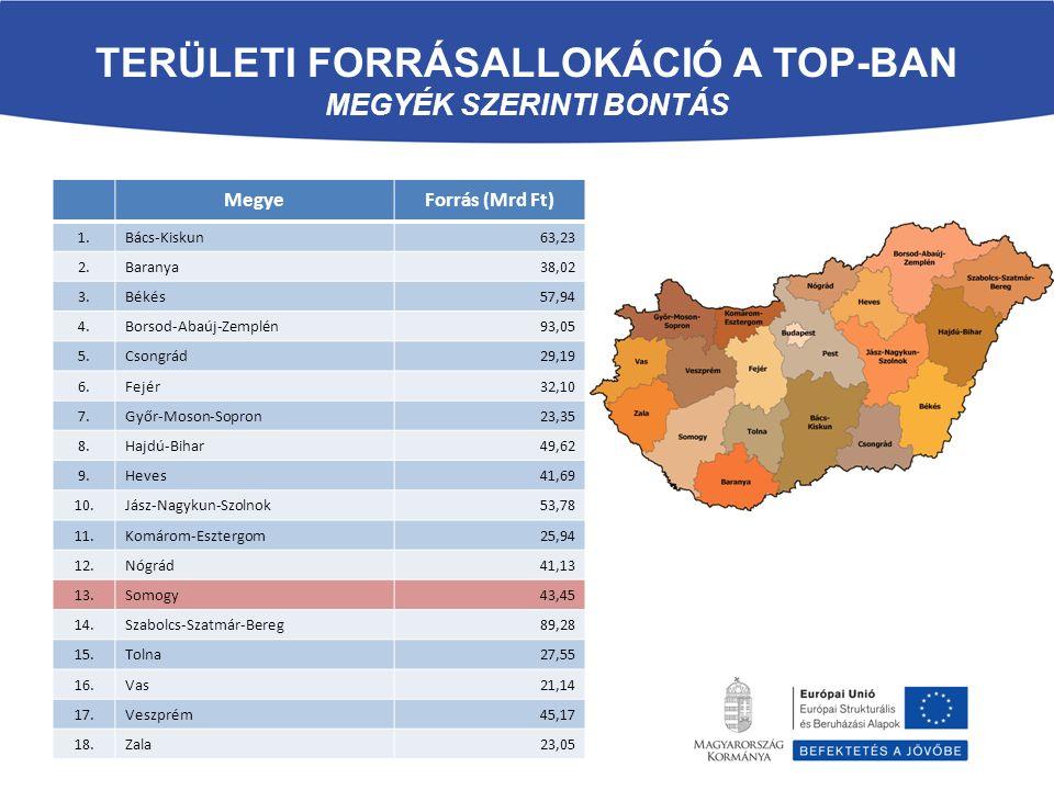 TERÜLETI FORRÁSALLOKÁCIÓ A TOP-BAN MEGYÉK SZERINTI BONTÁS MegyeForrás (Mrd Ft) 1.Bács-Kiskun63,23 2.Baranya38,02 3.Békés57,94 4.Borsod-Abaúj-Zemplén93