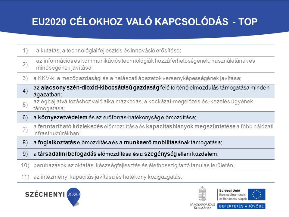 EU2020 CÉLOKHOZ VALÓ KAPCSOLÓDÁS - TOP 1)a kutatás, a technológiai fejlesztés és innováció erősítése; 2) az információs és kommunikációs technológiák hozzáférhetőségének, használatának és minőségének javítása; 3)a KKV-k, a mezőgazdasági és a halászati ágazatok versenyképességének javítása; 4) az alacsony szén-dioxid-kibocsátású gazdaság felé történő elmozdulás támogatása minden ágazatban; 5) az éghajlatváltozáshoz való alkalmazkodás, a kockázat-megelőzés és -kezelés ügyének támogatása; 6)a környezetvédelem és az erőforrás-hatékonyság előmozdítása; 7) a fenntartható közlekedés előmozdítása és kapacitáshiányok megszüntetése a főbb hálózati infrastruktúrákban; 8)a foglalkoztatás előmozdítása és a munkaerő mobilitásának támogatása; 9)a társadalmi befogadás előmozdítása és a szegénység elleni küzdelem; 10)beruházások az oktatás, készségfejlesztés és élethosszig tartó tanulás területén; 11)az intézményi kapacitás javítása és hatékony közigazgatás.