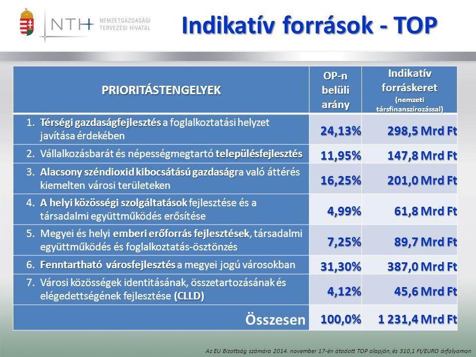 Indikatív források - TOP PRIORITÁSTENGELYEK OP-n belüli arány Indikatív forráskeret (nemzeti társfinanszírozással).Térségi gazdaságfejlesztés 1.Térségi gazdaságfejlesztés a foglalkoztatási helyzet javítása érdekében24,13% 298,5 Mrd Ft településfejlesztés 2.Vállalkozásbarát és népességmegtartó településfejlesztés11,95% 147,8 Mrd Ft Alacsony széndioxid kibocsátású gazdaság 3.Alacsony széndioxid kibocsátású gazdaságra való áttérés kiemelten városi területeken16,25% 201,0 Mrd Ft A helyi közösségi szolgáltatások 4.A helyi közösségi szolgáltatások fejlesztése és a társadalmi együttműködés erősítése4,99% 61,8 Mrd Ft emberi erőforrás fejlesztések 5.Megyei és helyi emberi erőforrás fejlesztések, társadalmi együttműködés és foglalkoztatás-ösztönzés7,25% 89,7 Mrd Ft Fenntartható városfejlesztés 6.Fenntartható városfejlesztés a megyei jogú városokban31,30% 387,0 Mrd Ft (CLLD) 7.Városi közösségek identitásának, összetartozásának és elégedettségének fejlesztése (CLLD)4,12% 45,6 Mrd Ft Összesen100,0% 1 231,4 Mrd Ft Az EU Bizottság számára 2014.