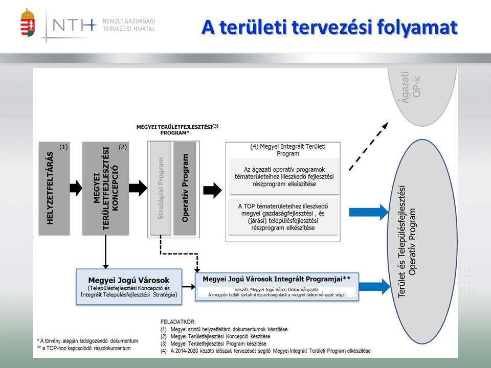 A területi tervezési folyamat