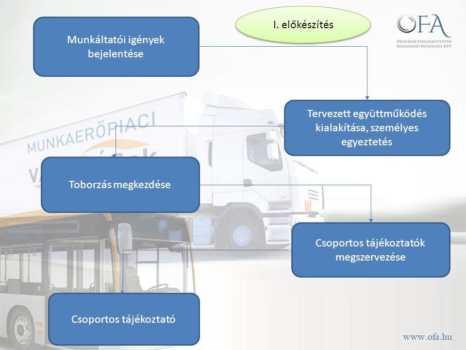 Munkáltatói igények bejelentése Tervezett együttműködés kialakítása, személyes egyeztetés Toborzás megkezdése Csoportos tájékoztatók megszervezése Csoportos tájékoztató I.