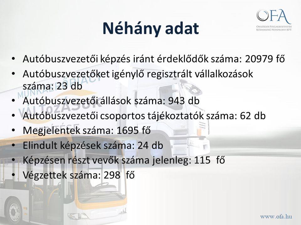 Néhány adat Autóbuszvezetői képzés iránt érdeklődők száma: 20979 fő Autóbuszvezetőket igénylő regisztrált vállalkozások száma: 23 db Autóbuszvezetői állások száma: 943 db Autóbuszvezetői csoportos tájékoztatók száma: 62 db Megjelentek száma: 1695 fő Elindult képzések száma: 24 db Képzésen részt vevők száma jelenleg: 115 fő Végzettek száma: 298 fő