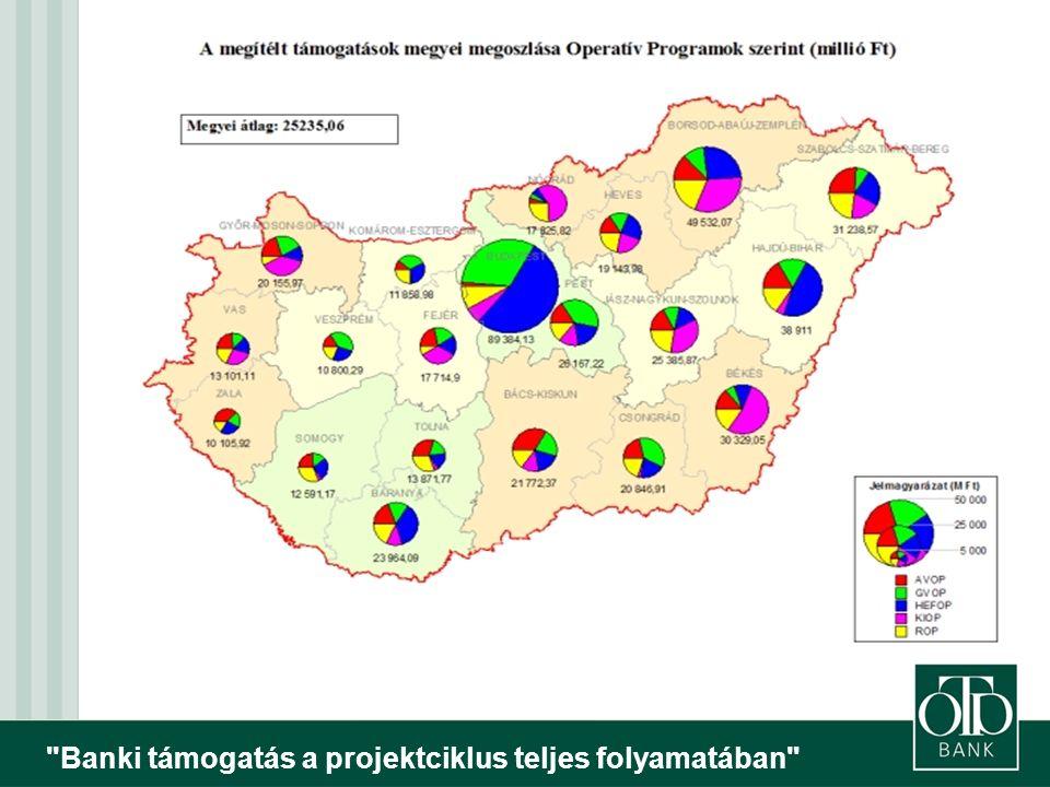 Banki támogatás a projektciklus teljes folyamatában