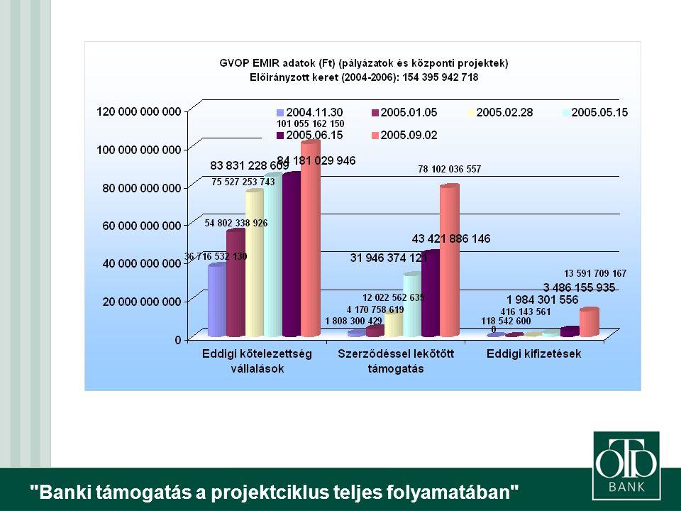Banki támogatás a projektciklus teljes folyamatában Kedvező változások a pályázati rendszerben  A kormány a közelmúltban jogszabály-csomagot fogadott el az EU Strukturális Alapjaiból és a Kohéziós Alapból származó támogatások hatékonyabb és eredményesebb felhasználása érdekében.