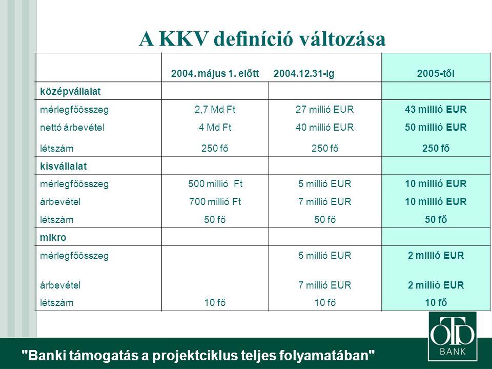 Banki támogatás a projektciklus teljes folyamatában A KKV definíció változása 2004.
