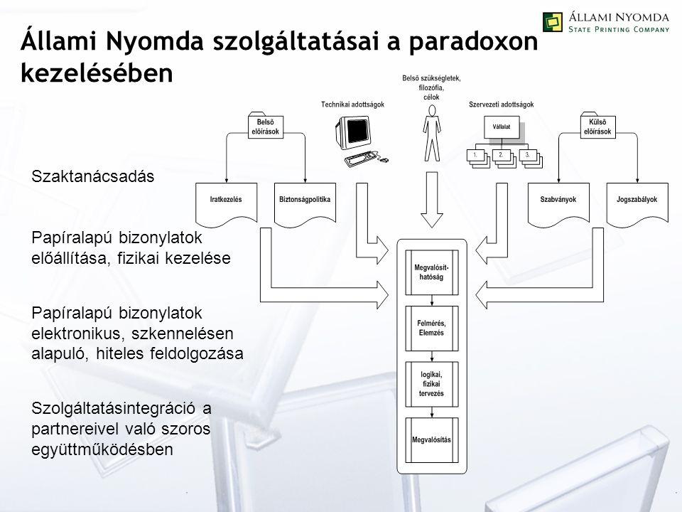 Állami Nyomda szolgáltatásai a paradoxon kezelésében Szaktanácsadás Papíralapú bizonylatok előállítása, fizikai kezelése Papíralapú bizonylatok elektronikus, szkennelésen alapuló, hiteles feldolgozása Szolgáltatásintegráció a partnereivel való szoros együttműködésben