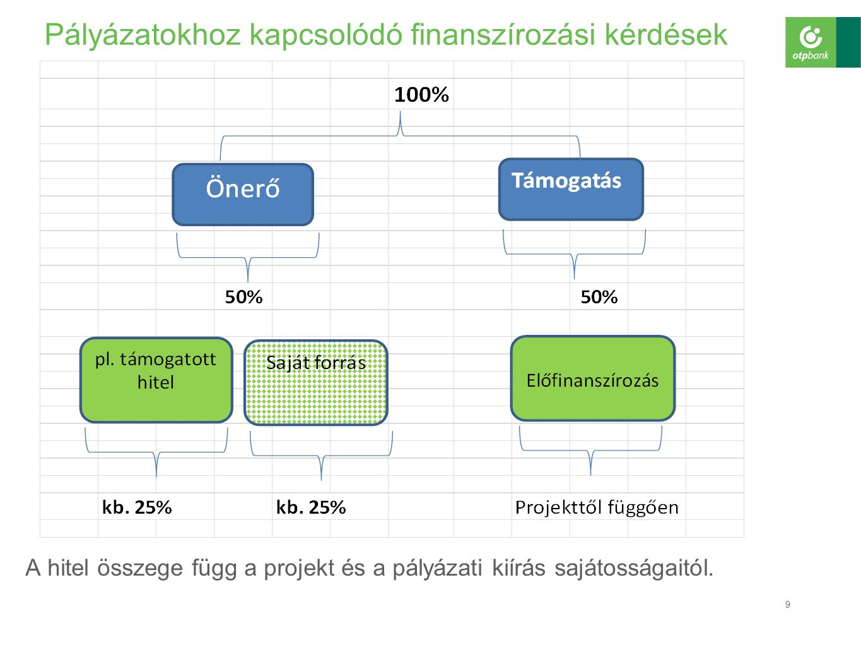 Banki termékek Az előző pályázati ciklusban alapvetően 3 banki termék került előtérbe:  Támogatás előfinanszírozása  Önerő finanszírozása  Bankgarancia Jelenleg leghangsúlyosabb:  Támogatás előfinanszírozása  Önerő finanszírozás Az előfinanszírozás az előleg mértékének emelkedése miatt, a bankgarancia pedig a biztosítékok eltörlése miatt kerül háttérbe.