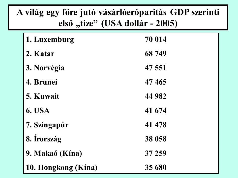 """A világ egy főre jutó vásárlóerőparitás GDP szerinti első """"tize (USA dollár - 2005) 1."""