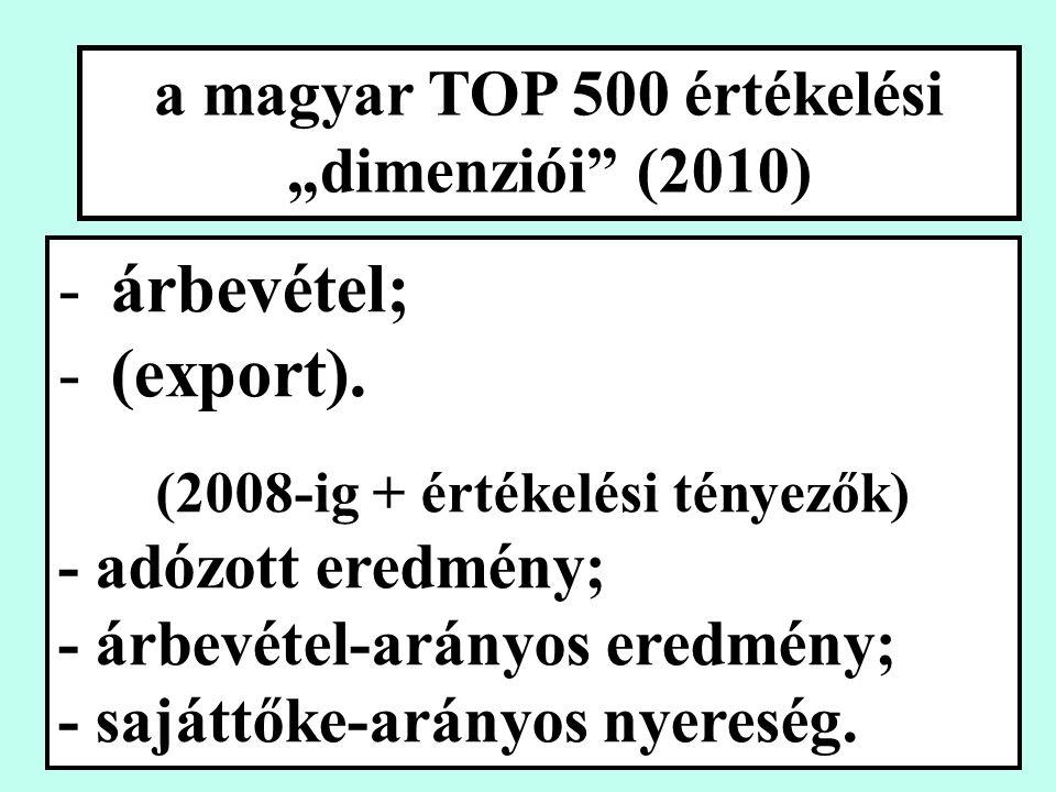 """a magyar TOP 500 értékelési """"dimenziói (2010) -árbevétel; -(export)."""