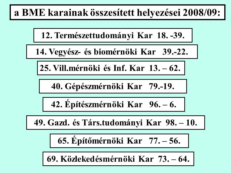a BME karainak összesített helyezései 2008/09: 12.
