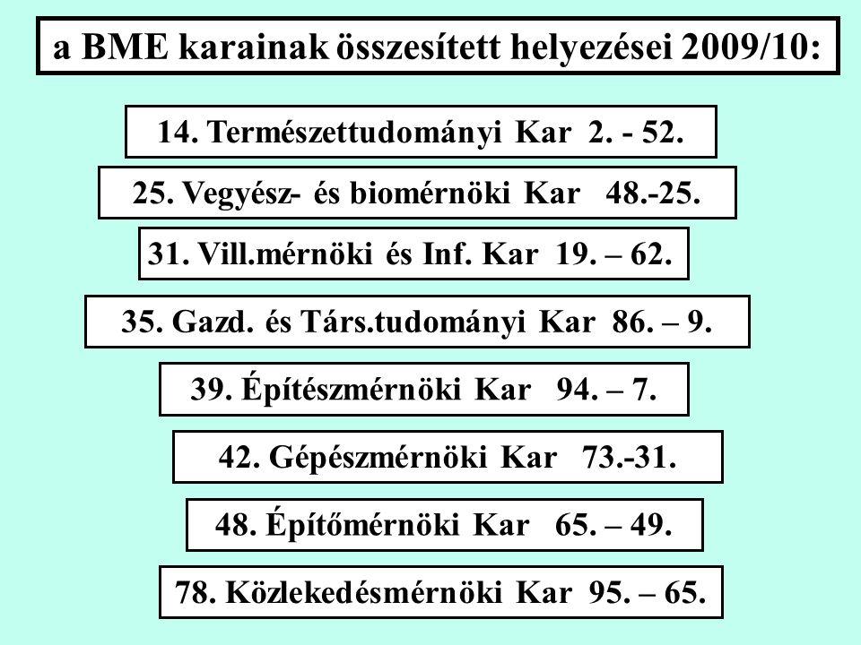a BME karainak összesített helyezései 2009/10: 14.