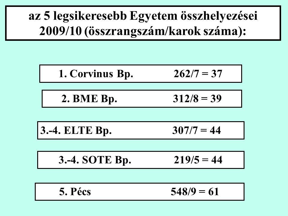 az 5 legsikeresebb Egyetem összhelyezései 2009/10 (összrangszám/karok száma): 1.