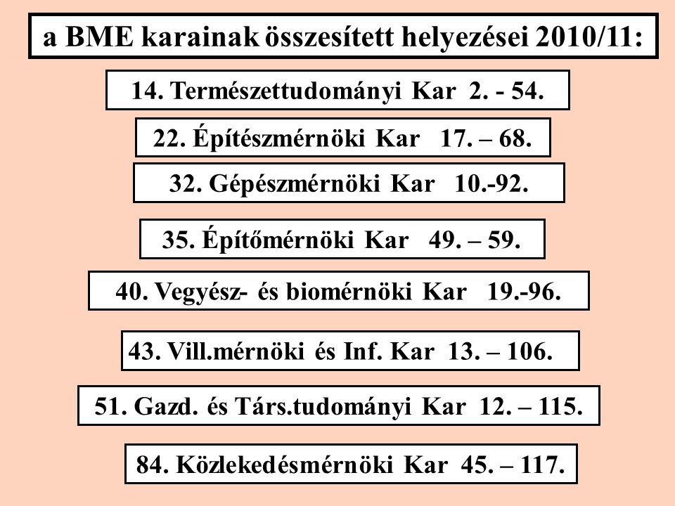 a BME karainak összesített helyezései 2010/11: 14.