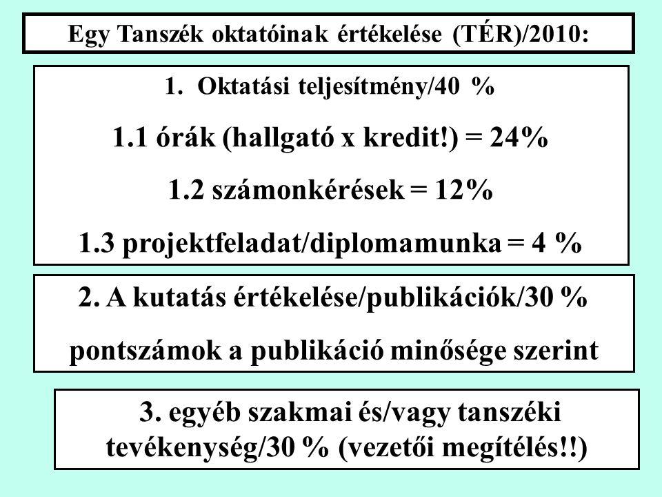 Egy Tanszék oktatóinak értékelése (TÉR)/2010: 1.Oktatási teljesítmény/40 % 1.1 órák (hallgató x kredit!) = 24% 1.2 számonkérések = 12% 1.3 projektfeladat/diplomamunka = 4 % 2.