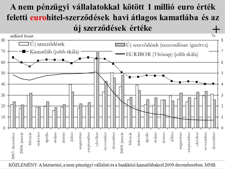 A nem pénzügyi vállalatokkal kötött 1 millió euro érték feletti eurohitel-szerződések havi átlagos kamatlába és az új szerződések értéke KÖZLEMÉNY A h