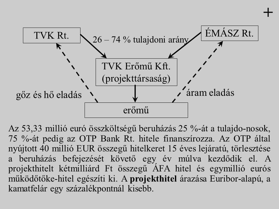 TVK Rt. ÉMÁSZ Rt. TVK Erőmű Kft. (projekttársaság) erőmű 26 – 74 % tulajdoni arány áram eladás gőz és hő eladás Az 53,33 millió euró összköltségű beru