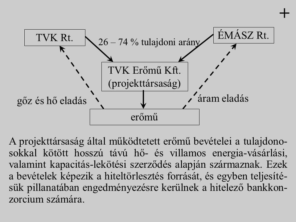 TVK Rt. ÉMÁSZ Rt. TVK Erőmű Kft. (projekttársaság) erőmű 26 – 74 % tulajdoni arány áram eladás gőz és hő eladás A projekttársaság által működtetett er