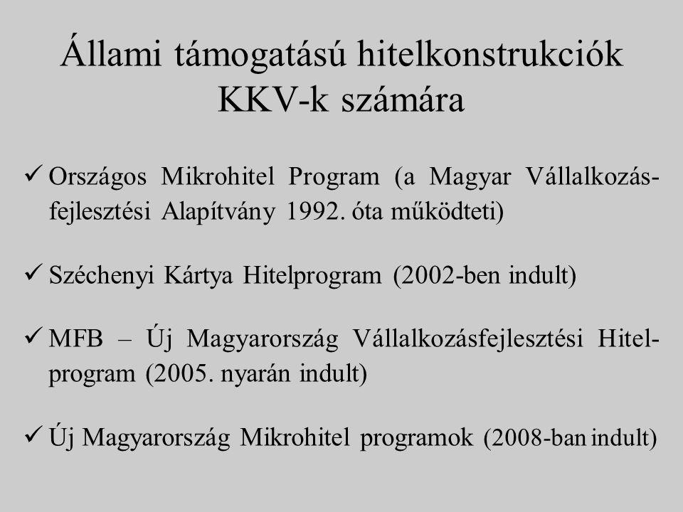 Állami támogatású hitelkonstrukciók KKV-k számára Országos Mikrohitel Program (a Magyar Vállalkozás- fejlesztési Alapítvány 1992. óta működteti) Széch