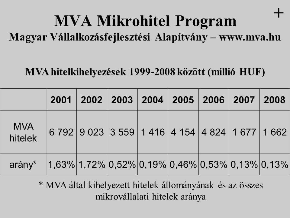 20012002200320042005200620072008 MVA hitelek 6 7929 0233 5591 4164 1544 8241 6771 662 arány*1,63%1,72%0,52%0,19%0,46%0,53%0,13% * MVA által kihelyezet