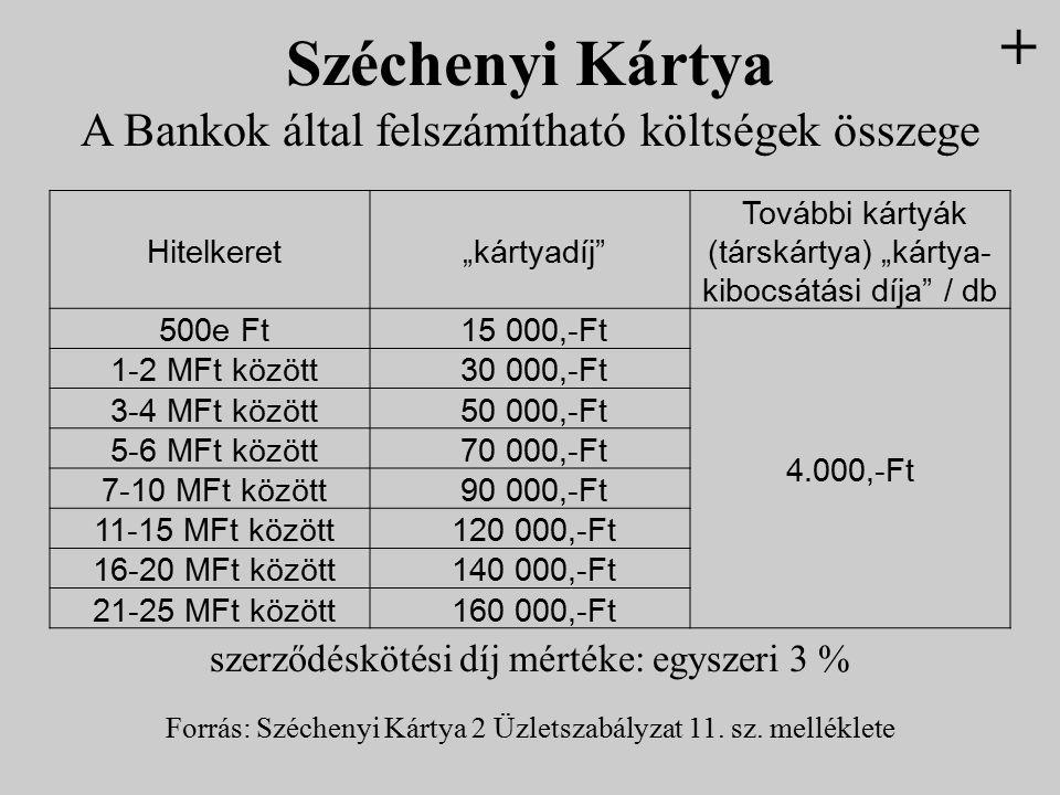 """Hitelkeret """"kártyadíj"""" További kártyák (társkártya) """"kártya- kibocsátási díja"""" / db 500e Ft 15 000,-Ft 4.000,-Ft 1-2 MFt között 30 000,-Ft 3-4 MFt köz"""
