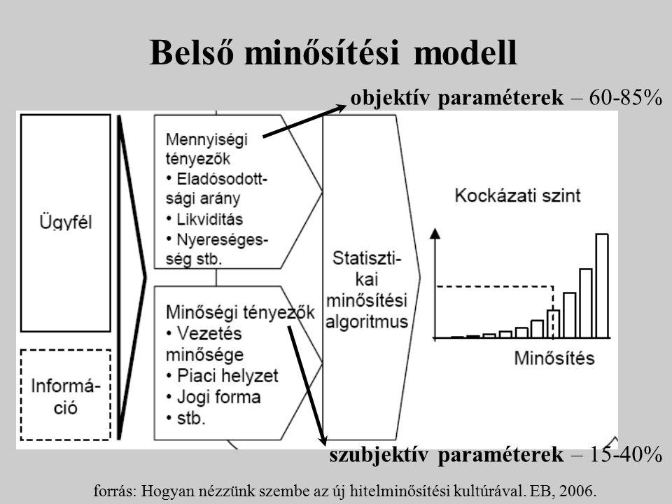 Belső minősítési modell forrás: Hogyan nézzünk szembe az új hitelminősítési kultúrával. EB, 2006. objektív paraméterek – 60-85% szubjektív paraméterek