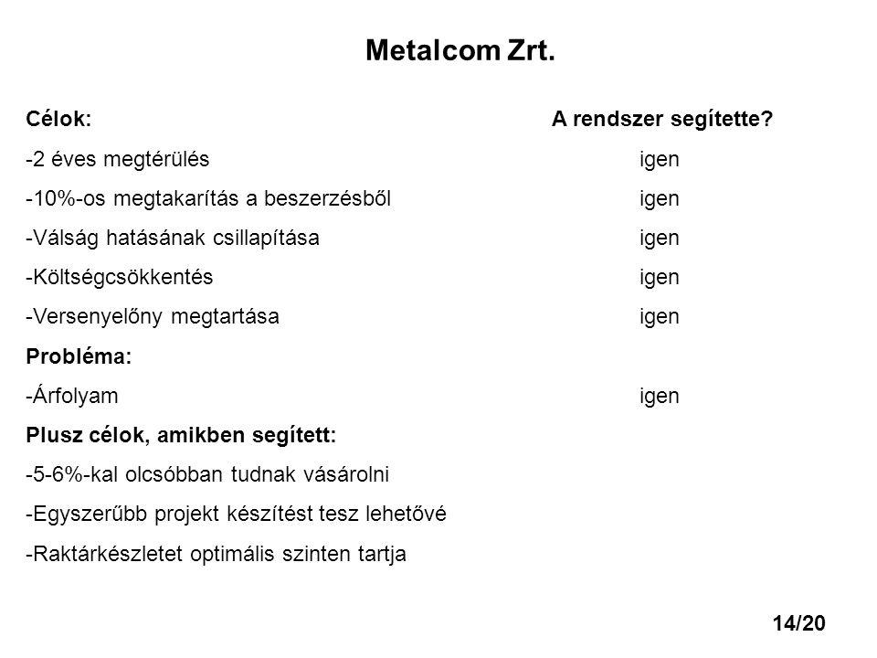 Metalcom Zrt. Célok:A rendszer segítette? -2 éves megtérülésigen -10%-os megtakarítás a beszerzésbőligen -Válság hatásának csillapításaigen -Költségcs