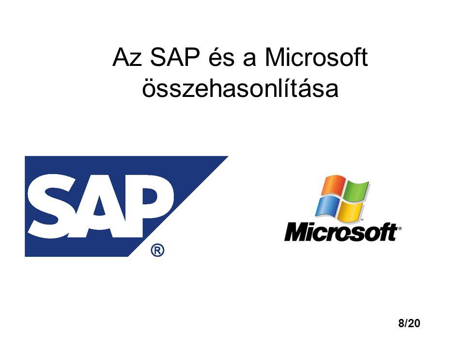 Ágazatok szerint SAP R/3: SD- Értékesítés MM – Anyaggazdálkodás PP – Termeléstervezés FI – Pénzügyi számvitel CO – Controlling AM – Eszközgazdálkodás QM – Minőségbiztosítás PM – Karbantartás HR – Emberi erőforrás PS – Projektrendszer WF – Munkafolyamat IS – Szakmai megoldások Microsoft Dynamics: Szolgáltató szektor Gyártás Nagykereskedelem Kiskereskedelem Pénzügyi szolgáltatások 9/20