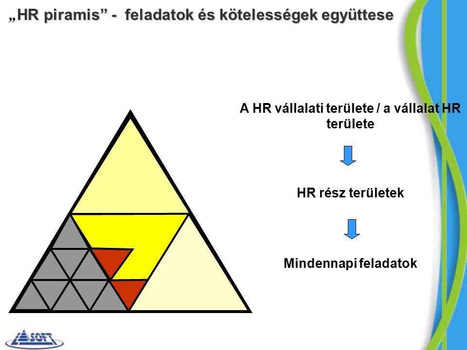 """HR piramis - feladatok és kötelességek együttese """" HR piramis - feladatok és kötelességek együttese A HR vállalati területe / a vállalat HR területe HR rész területek Mindennapi feladatok"""