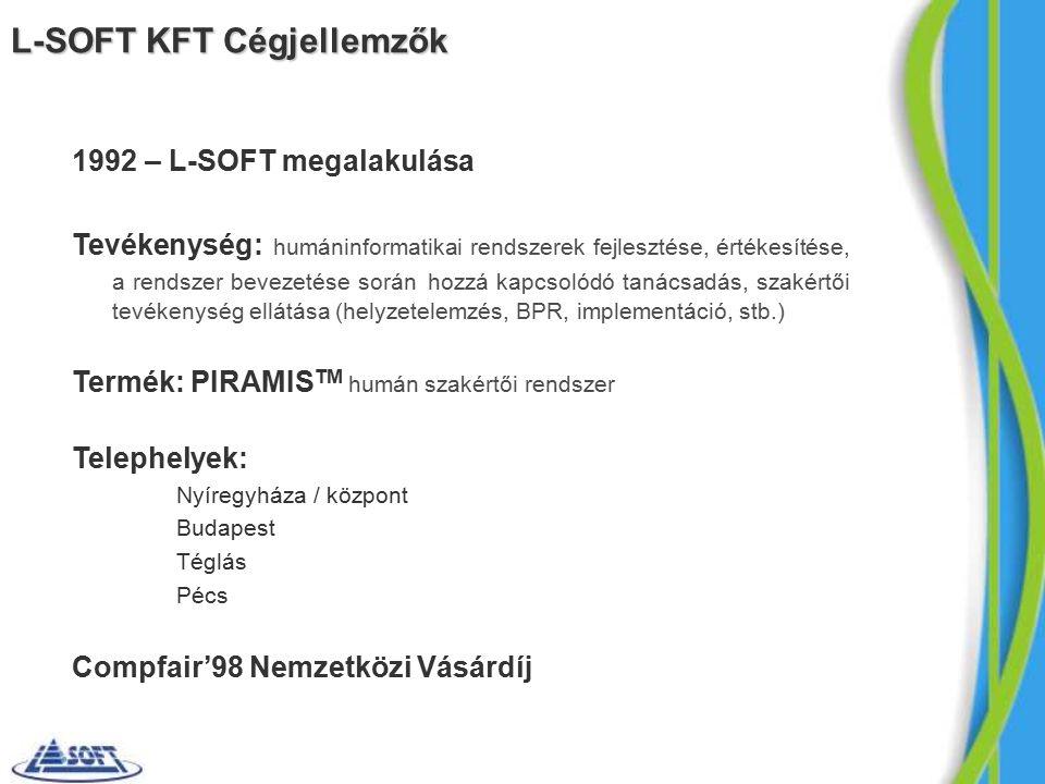 1992 – L-SOFT megalakulása Tevékenység: humáninformatikai rendszerek fejlesztése, értékesítése, a rendszer bevezetése során hozzá kapcsolódó tanácsadás, szakértői tevékenység ellátása (helyzetelemzés, BPR, implementáció, stb.) Termék: PIRAMIS TM humán szakértői rendszer Telephelyek: Nyíregyháza / központ Budapest Téglás Pécs Compfair'98 Nemzetközi Vásárdíj L-SOFT KFT Cégjellemzők