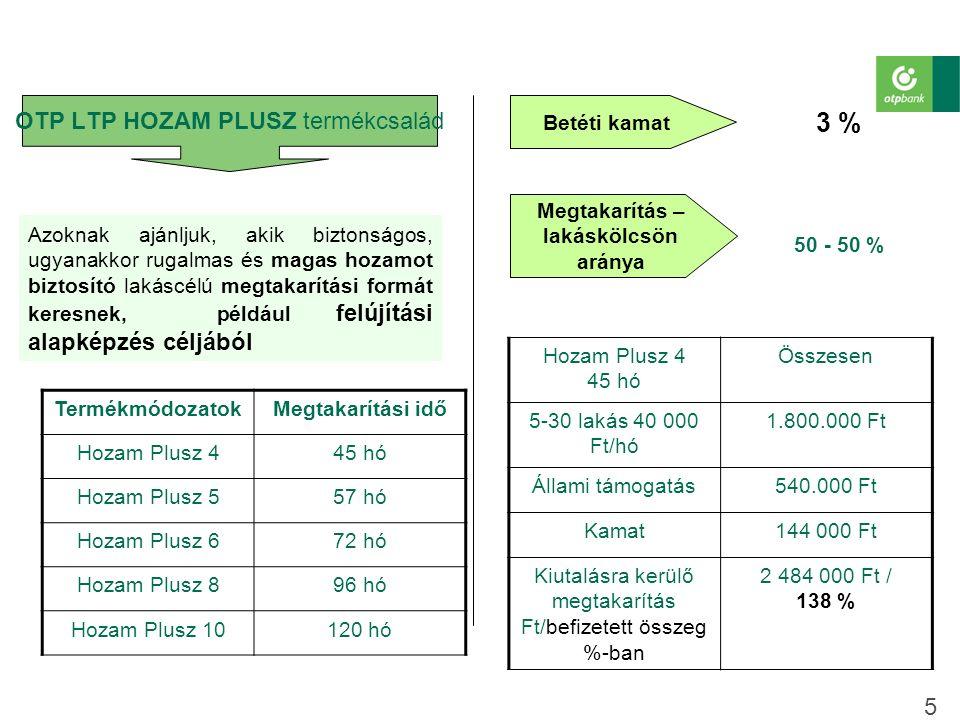 OTP LTP HOZAM PLUSZ termékcsalád 5 Azoknak ajánljuk, akik biztonságos, ugyanakkor rugalmas és magas hozamot biztosító lakáscélú megtakarítási formát keresnek, például felújítási alapképzés céljából Hozam Plusz 4 45 hó Összesen 5-30 lakás 40 000 Ft/hó 1.800.000 Ft Állami támogatás540.000 Ft Kamat144 000 Ft Kiutalásra kerülő megtakarítás Ft/befizetett összeg %-ban 2 484 000 Ft / 138 % Betéti kamat Megtakarítás – lakáskölcsön aránya 3 % 50 - 50 % TermékmódozatokMegtakarítási idő Hozam Plusz 445 hó Hozam Plusz 557 hó Hozam Plusz 672 hó Hozam Plusz 896 hó Hozam Plusz 10120 hó