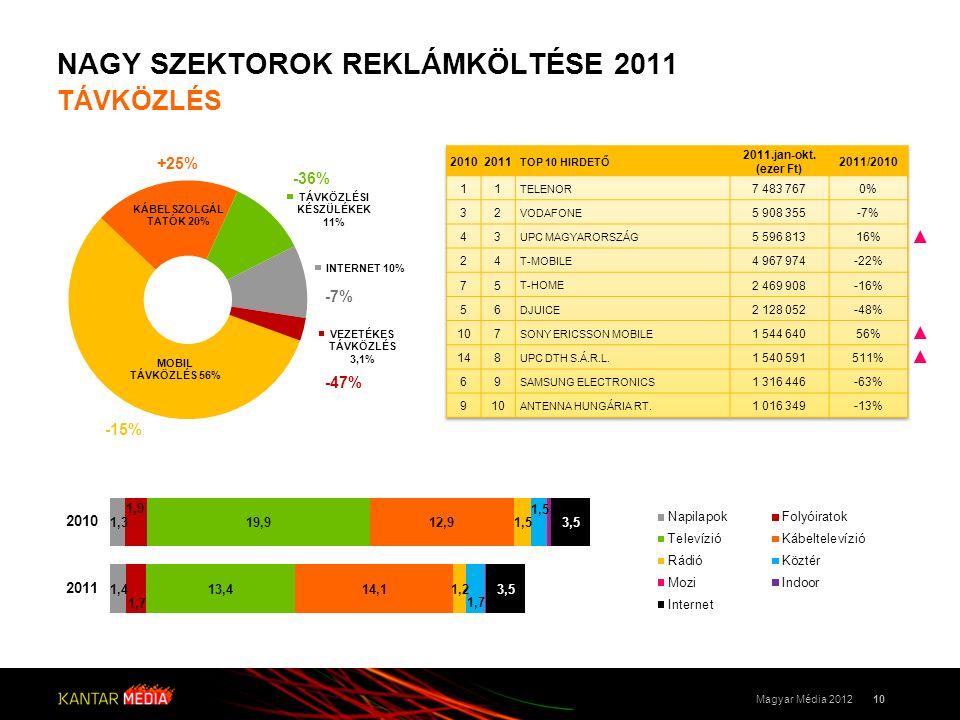 NAGY SZEKTOROK REKLÁMKÖLTÉSE 2011 TÁVKÖZLÉS 10Magyar Média 2012 +25% -36% -15% -47% -7% ▲ ▲ ▲