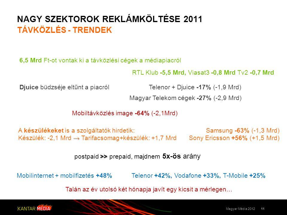 NAGY SZEKTOROK REKLÁMKÖLTÉSE 2011 TÁVKÖZLÉS - TRENDEK 11Magyar Média 2012 6,5 Mrd Ft-ot vontak ki a távközlési cégek a médiapiacról Mobiltávközlés image -64% (-2,1Mrd) RTL Klub -5,5 Mrd, Viasat3 -0,8 Mrd Tv2 -0,7 Mrd Mobilinternet + mobilfizetés +48% Samsung -63% (-1,3 Mrd) Sony Ericsson +56% (+1,5 Mrd) >> postpaid >> prepaid, majdnem 5x-ös arány A készülékeket is a szolgáltatók hirdetik: → Készülék: -2,1 Mrd → Tarifacsomag+készülék: +1,7 Mrd Djuice büdzséje eltűnt a piacról Magyar Telekom cégek -27% (-2,9 Mrd) Telenor +42%, Vodafone +33%, T-Mobile +25% Telenor + Djuice -17% (-1,9 Mrd) Talán az év utolsó két hónapja javít egy kicsit a mérlegen…