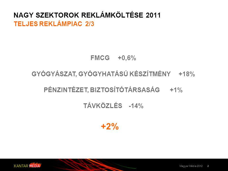 NAGY SZEKTOROK REKLÁMKÖLTÉSE 2011 TELJES REKLÁMPIAC 2/3 2Magyar Média 2012 GYÓGYÁSZAT, GYÓGYHATÁSÚ KÉSZÍTMÉNY +18% FMCG +0,6% PÉNZINTÉZET, BIZTOSÍTÓTÁRSASÁG +1% TÁVKÖZLÉS -14% +2%